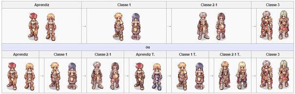 Classes Em Ragnarok - árvore de classes